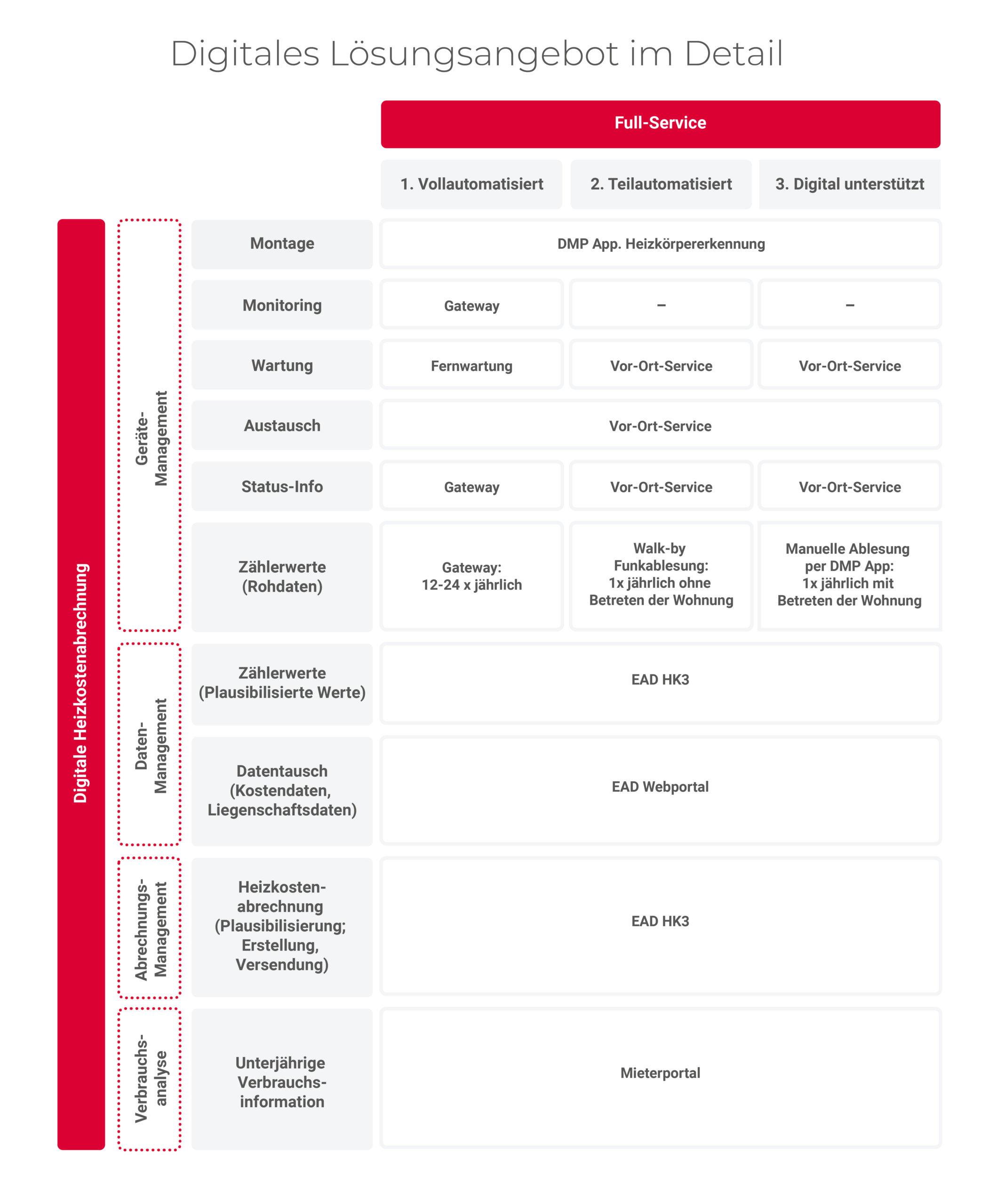 ead-digitale-heizkostenabrechnung-tabelle-lösungsangebot