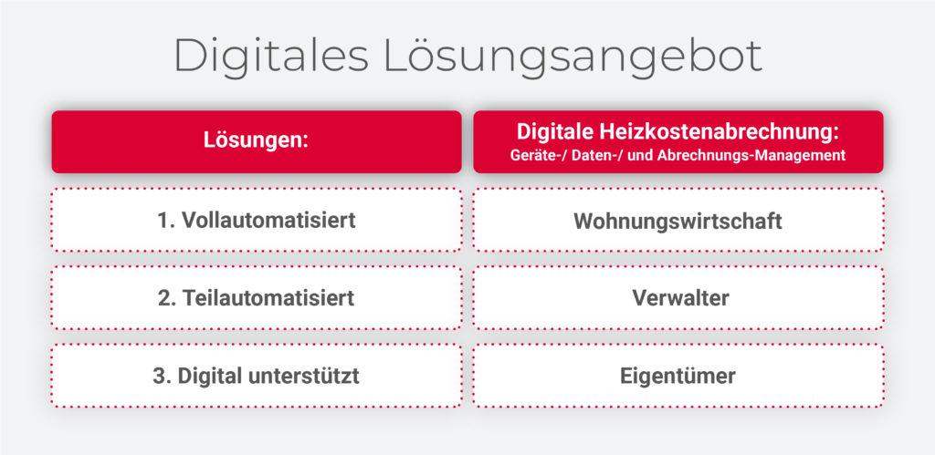 ead-digitale-heizkostenabrechnung-verschiedene-lösungstypen